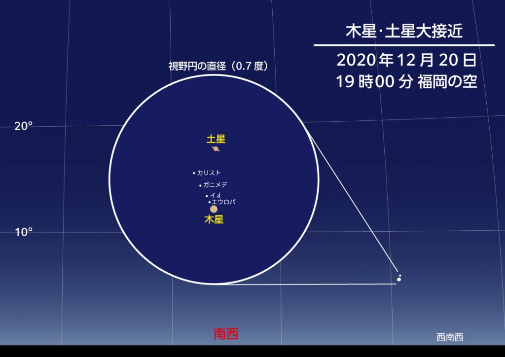 2020年12月20日19時 木星と土星の大接近の様子