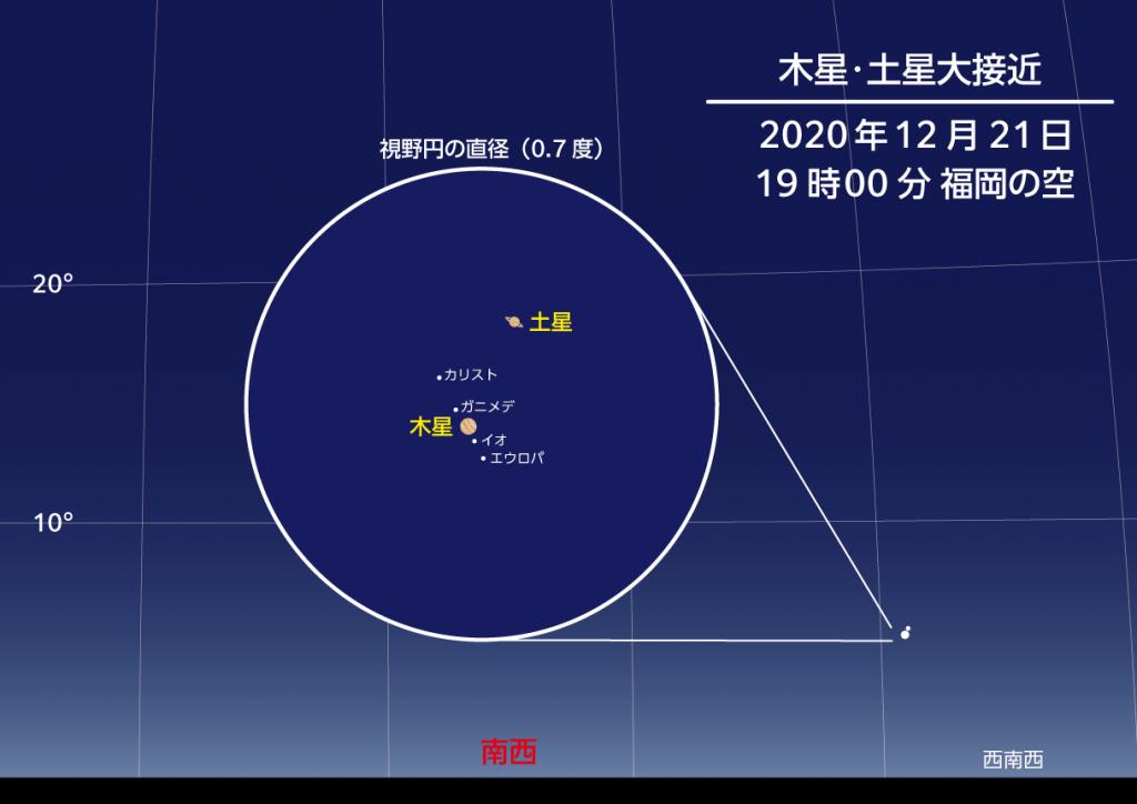 2020年12月21日19時 木星と土星の大接近の様子